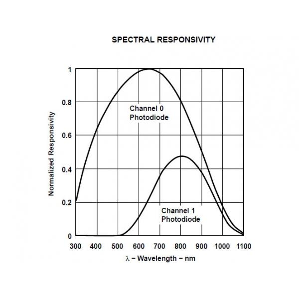 Sensor de Luminosidad TSL2561