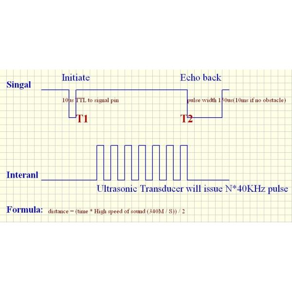 Sensor ultrasónico de proximidad SDM-IO